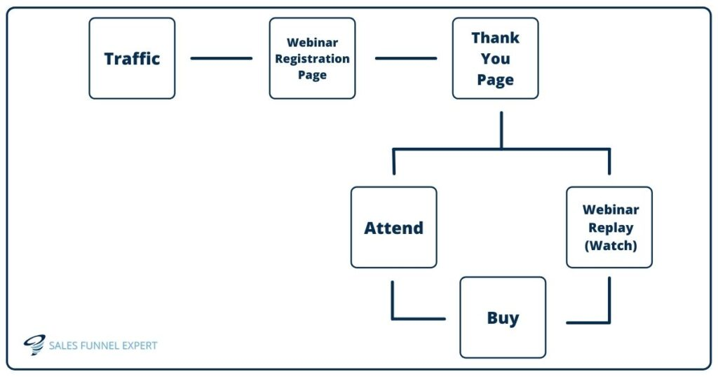 how webinar funnel works